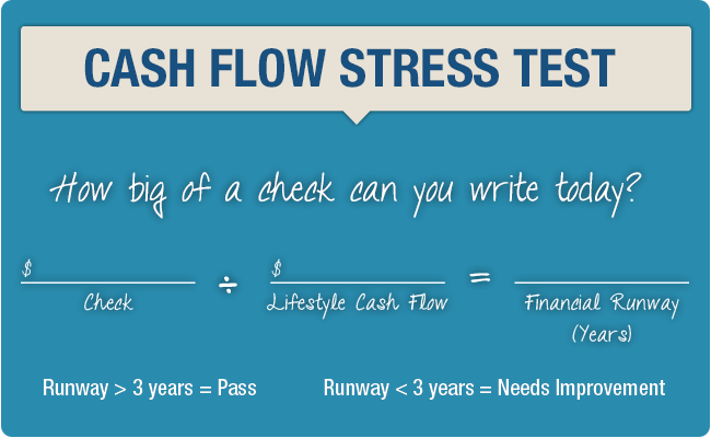 Cash Flow Stress Test