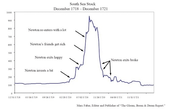 The Rise and Fall of Sir Isaac Newton's South Sea Stock