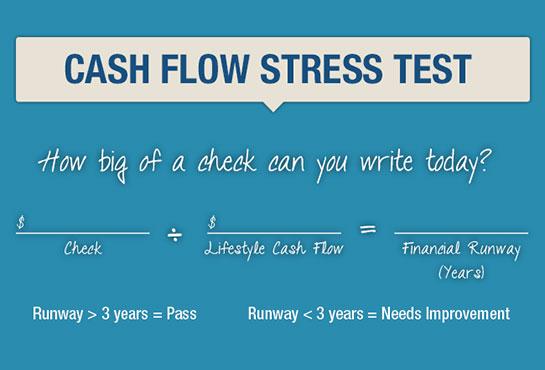 Cash Flow Stress Test