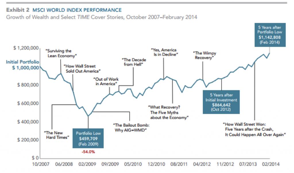 MSCI Word Index Graph
