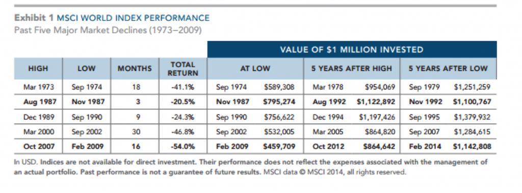 MSCI Word Index Performance Table