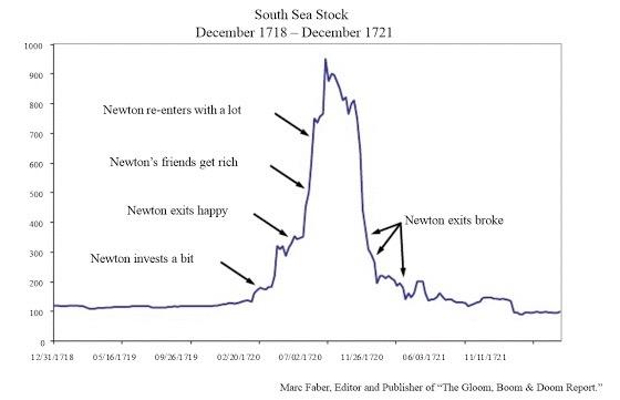 investor sea